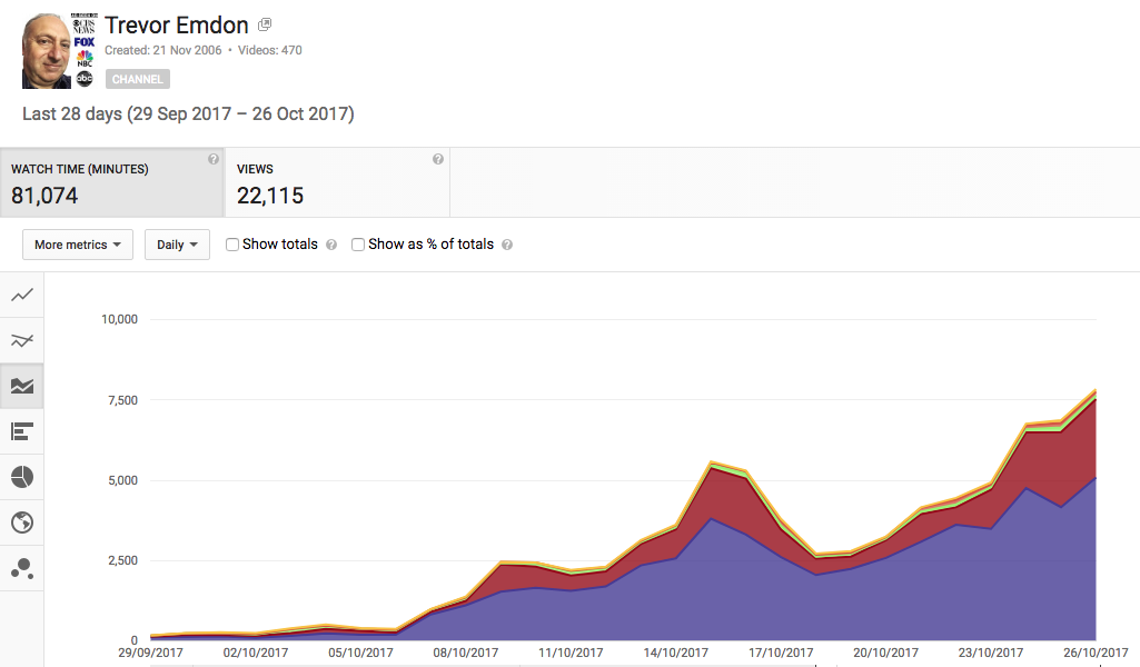 how to get website traffic from youtube